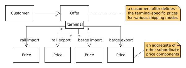 domainmodel