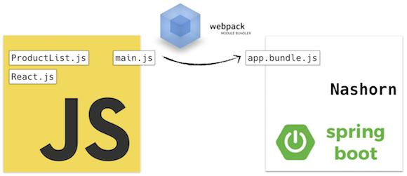 js-webpack-nashorn