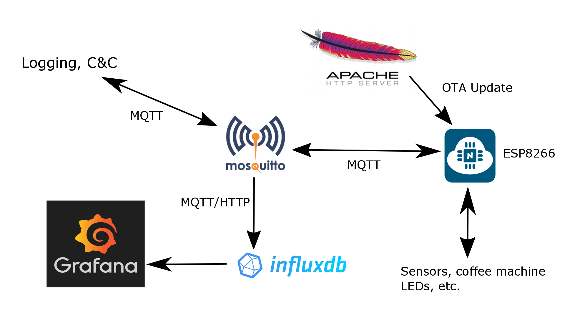 Visualising sensors and coffee machines with ESP8266, MQTT